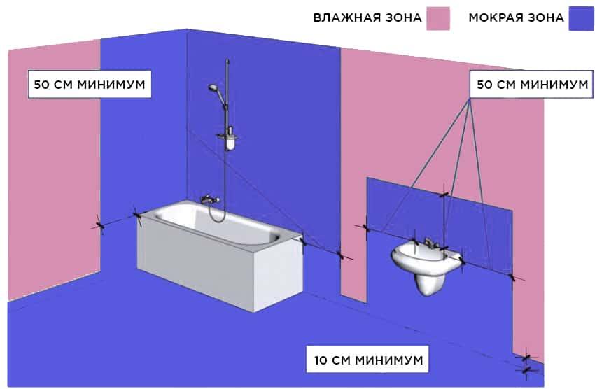 гидроизоляция санузла в хрущевке